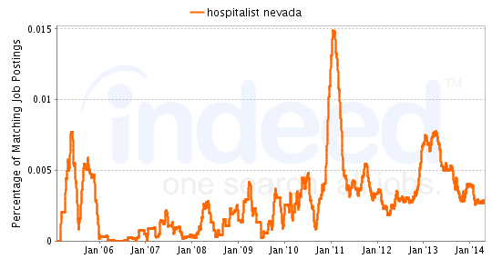 Chart of Hospitalist job growth in Nevada